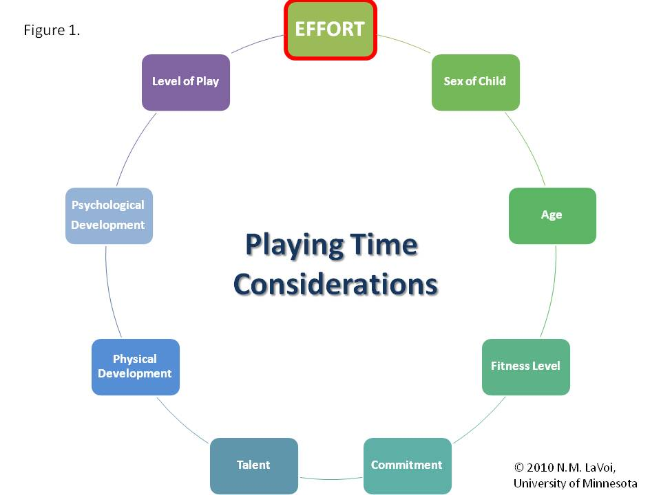 considerations for playing time graphic equal playing time nicole m lavoi com
